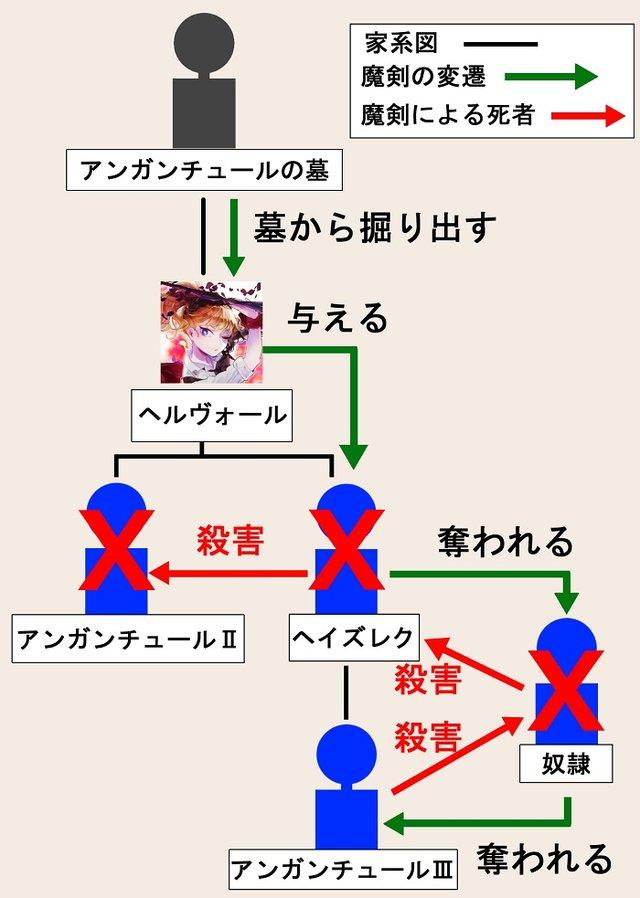 ティルフィングの系譜2.jpg