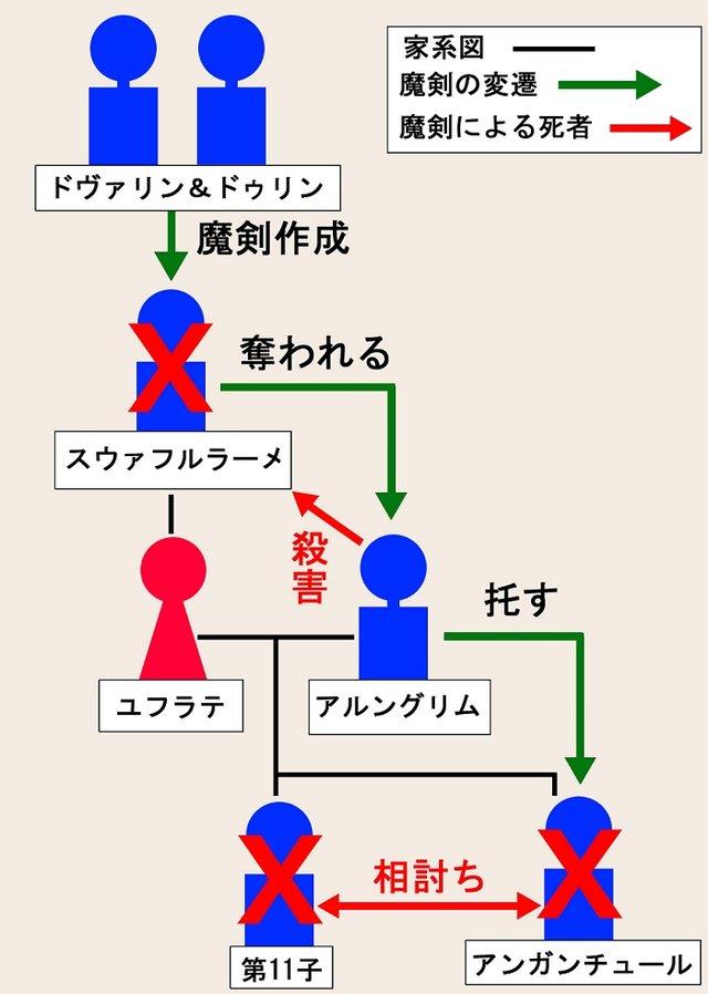 ティルフィングの系譜.jpg