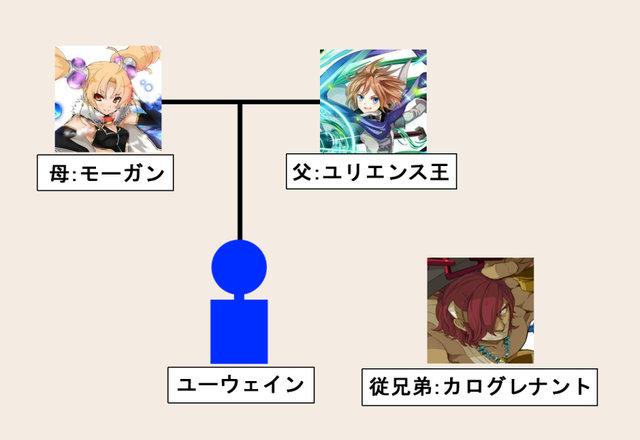 ユーウェイン家系図