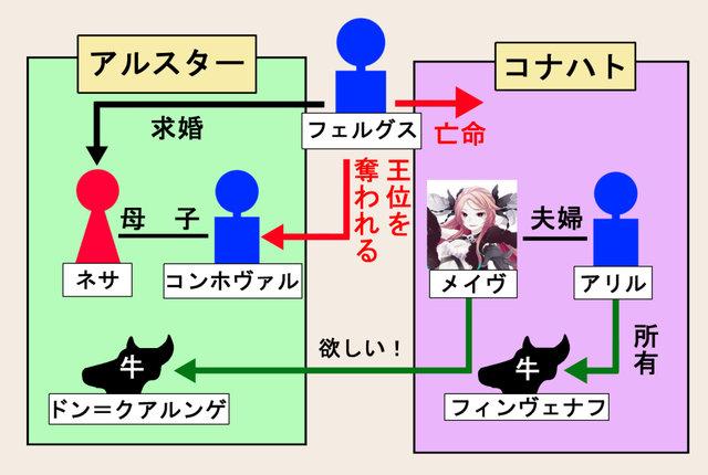カラドボルグ_人物相関図.jpg