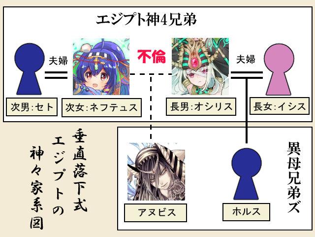 垂直落下式エジプトの神々家系図