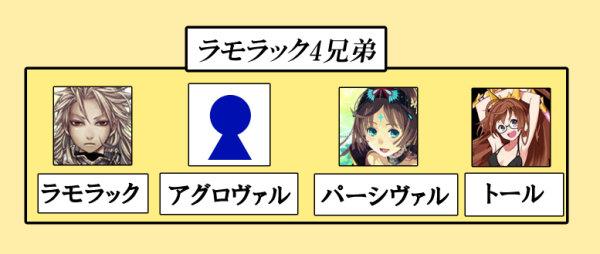 ラモラック4兄弟家系図
