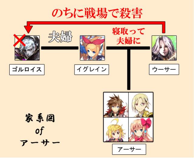 アーサー家系図
