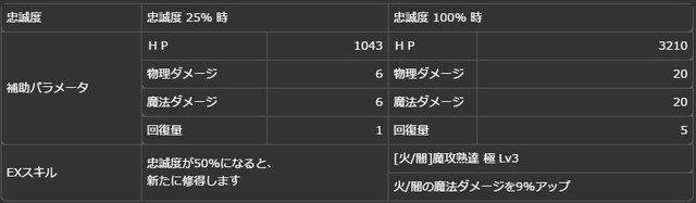 【真なる皇王】戴冠型コンスタンティン(歌姫)ボーナス