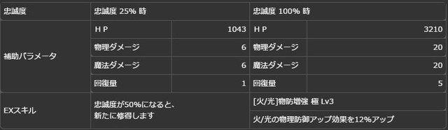 【真なる皇王】戴冠型コンスタンティン(傭兵)ボーナス.jpg
