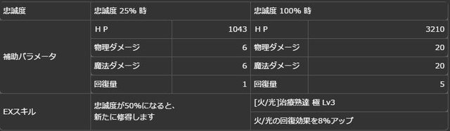 【真なる皇王】戴冠型コンスタンティン(富豪)ボーナス