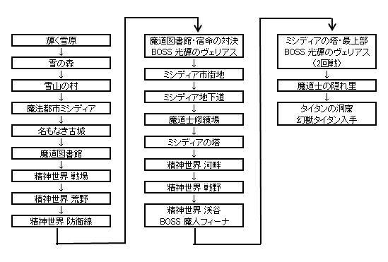 攻略チャート_ミシディア.jpg