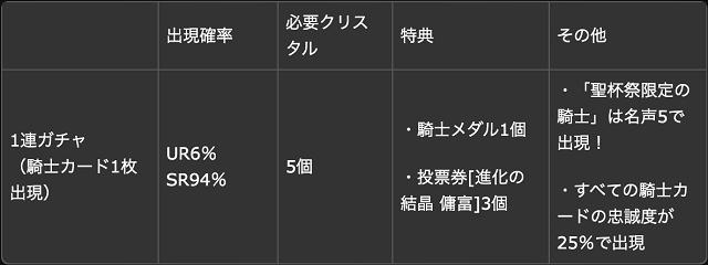 ガチャ詳細1