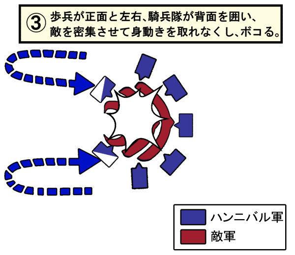 ハンニバル戦術3
