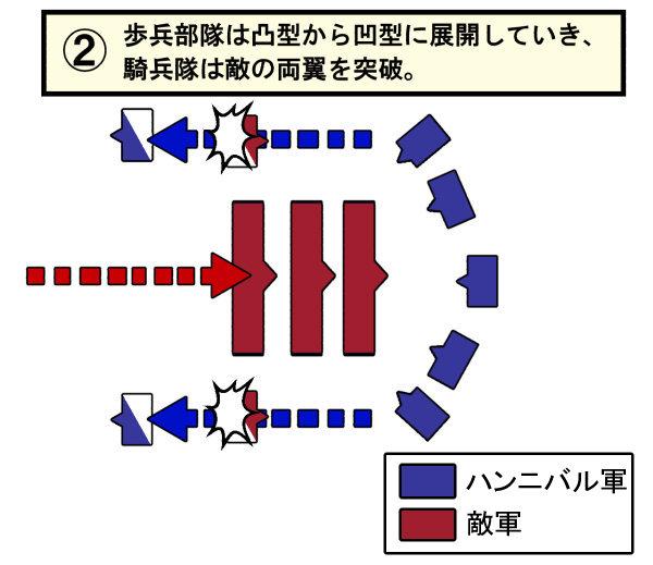 ハンニバル戦術2
