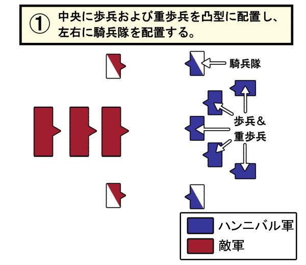 ハンニバル戦術1