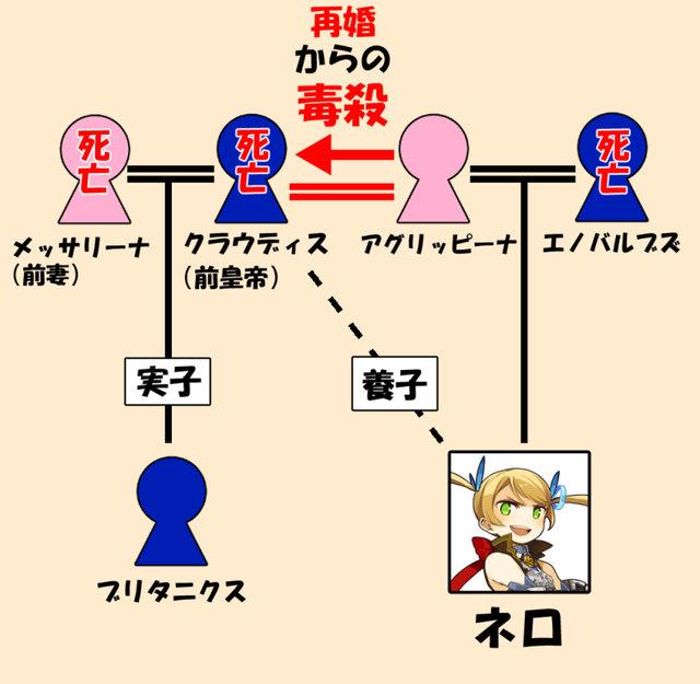 ネロ家系図