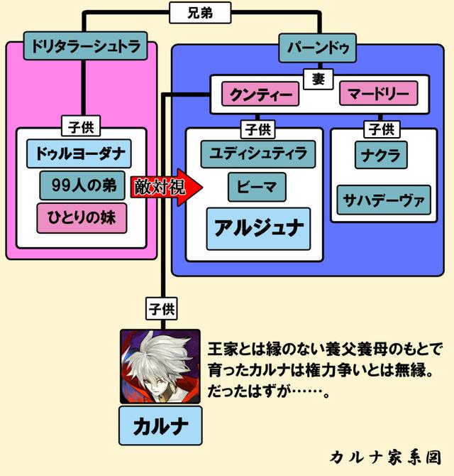 カルナ家系図
