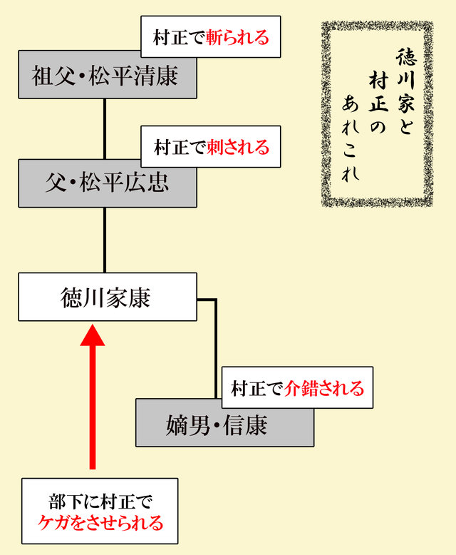 徳川家と村正1