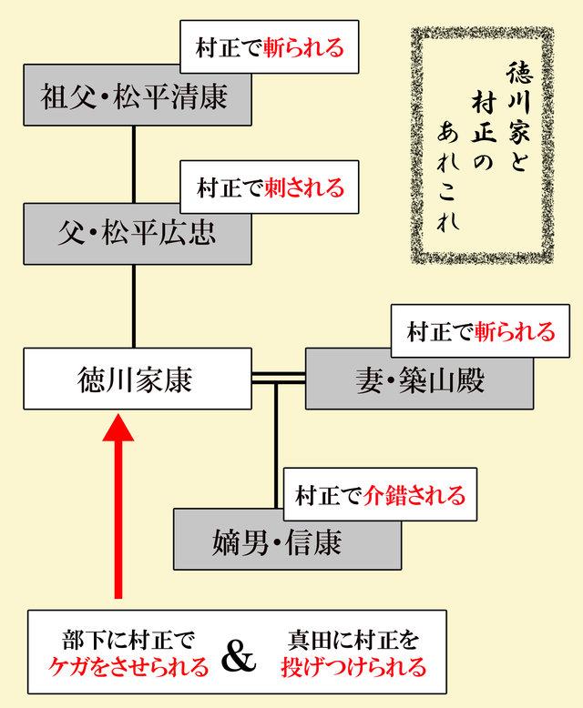 徳川家と村正2