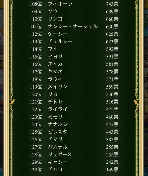 108位~130位
