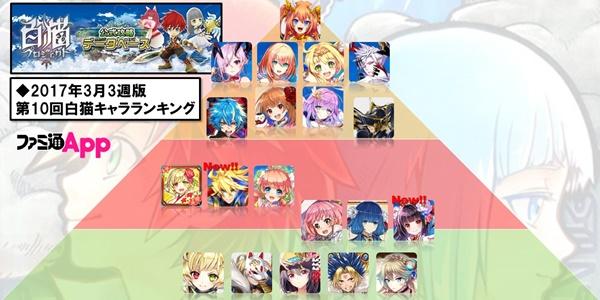 /theme/famitsu/shironeko/rank/rank_170320.jpg