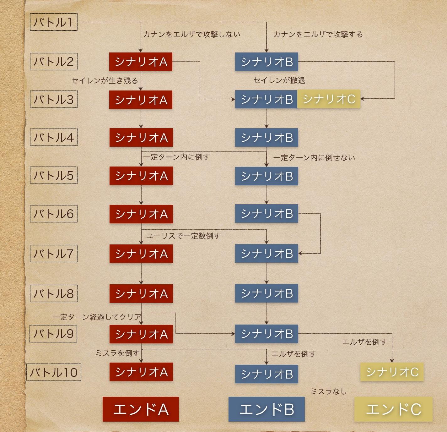 left,分岐図